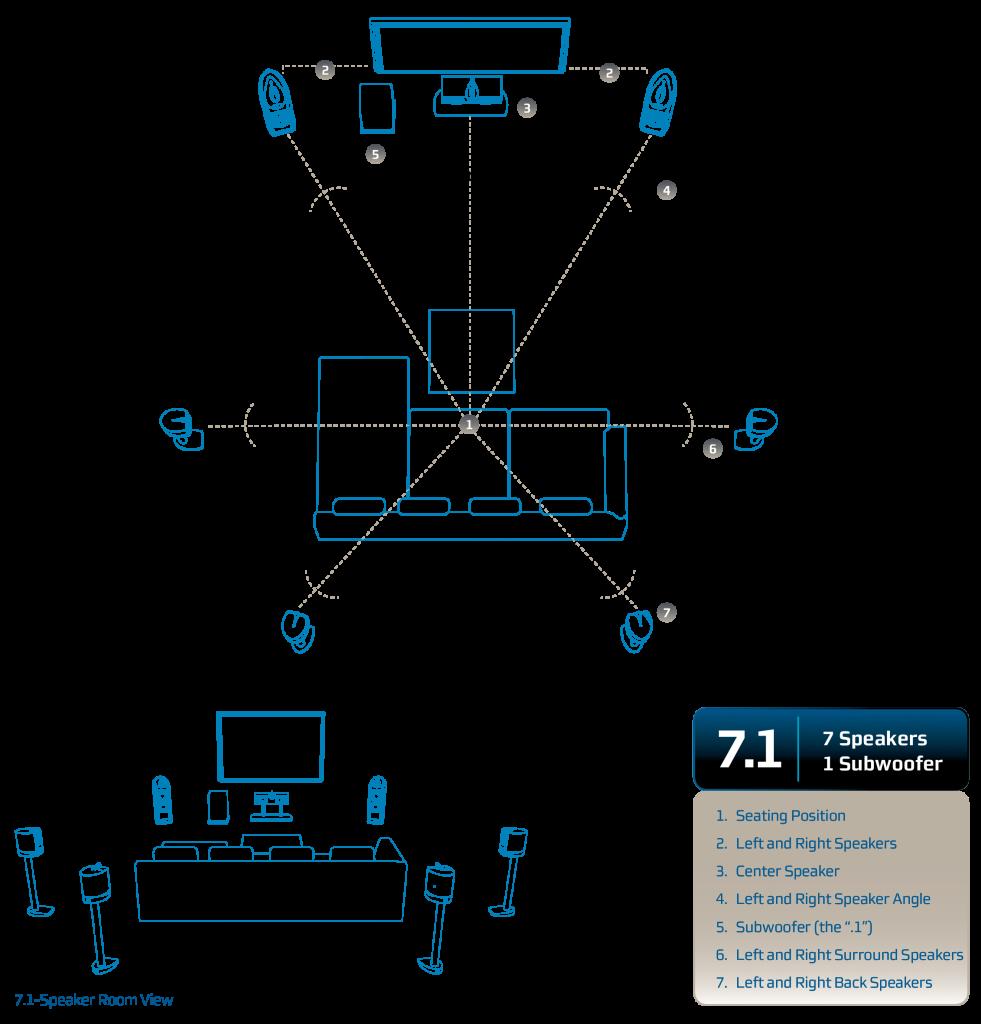 Una configurazione di Home Theatre Dolby con schema altoparlanti in 7.1